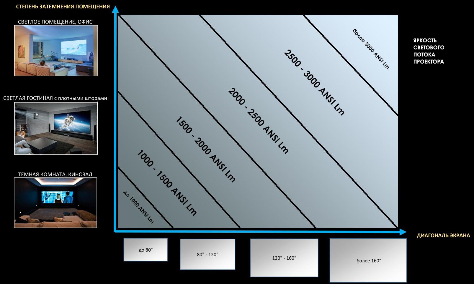 таблица подбора яркости проектора